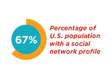 67% of US population with social network profile
